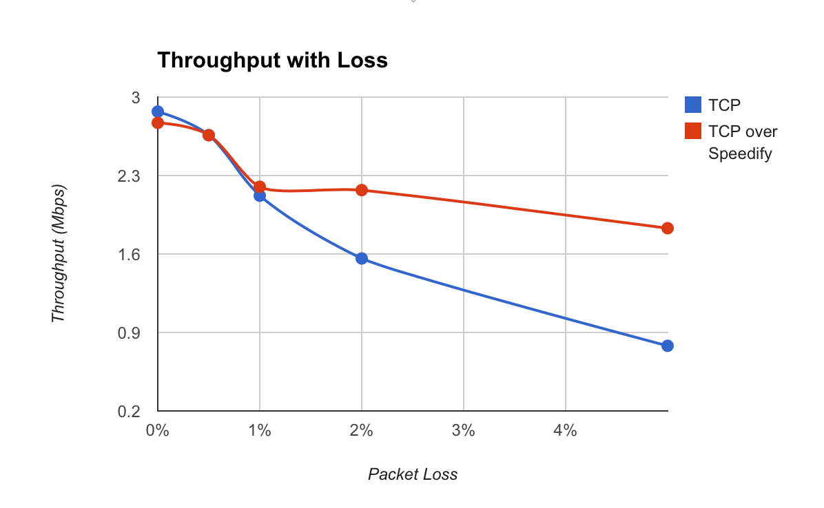 How to Fix Internet Packet Loss - Speedify