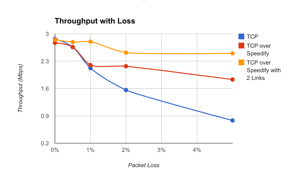 How to Fix Cox Internet Packet Loss for Better Online Gaming - Speedify