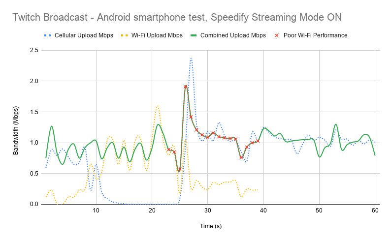Test results for Twitch streaming on an Android smartphone with Speedify Streaming Mode